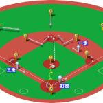 【ランナー1,3塁】ピッチャーゴロ(中間守備)の処理と各ポジションのカバーリング動作