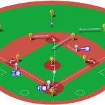 【ランナー1,3塁】二塁盗塁のベースカバーと各ポジションのカバーリング動作