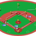 【ランナー1,3塁】ダブルスチール(偽投→三塁送球)のベースカバーと各ポジションのカバーリング動作