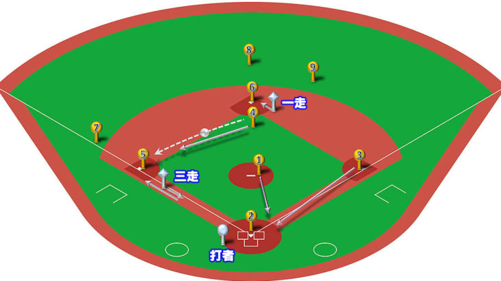 【ランナー1,3塁】ダブルスチール(セカンドカット→三塁送球)のベースカバーと各ポジションのカバーリング動作