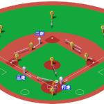 【ランナー2,3塁】キャッチャーゴロ(前進守備)の処理と各ポジションのカバーリング動作