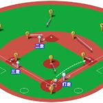 【ランナー2,3塁】キャッチャーゴロ(中間守備)の処理と各ポジションのカバーリング動作