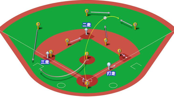 【ランナー2,3塁】ライトフライ(右中間)の処理と各ポジションのカバーリング動作