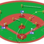 【ランナー2,3塁】ライトフライ(正面)の処理と各ポジションのカバーリング動作