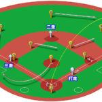 【ランナー2,3塁】ライトフライ(ライト線)の処理と各ポジションのカバーリング動作