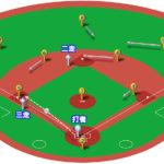 【ランナー2,3塁】キャッチャーの三塁牽制球と各ポジションのカバーリング動作