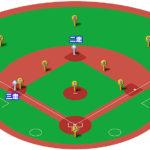 【守備フォーメーション】ランナー2,3塁の25パターン!打球処理とカバーリングまとめ