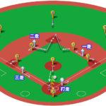 【ランナー満塁】ピッチャーゴロ(前進守備)の処理と各ポジションのカバーリング動作