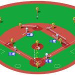 【ランナー満塁】ピッチャーゴロ(中間守備)の処理と各ポジションのカバーリング動作