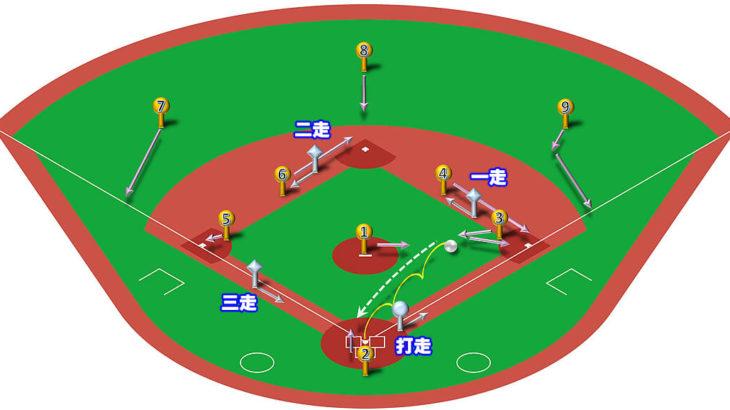 【ランナー満塁】ファーストゴロ(前進守備)の処理と各ポジションのカバーリング動作