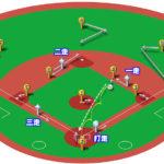 【ランナー満塁】セカンドゴロ(前進守備)の処理と各ポジションのカバーリング動作