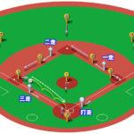 【ランナー満塁】サードゴロ(前進守備)の処理と各ポジションのカバーリング動作