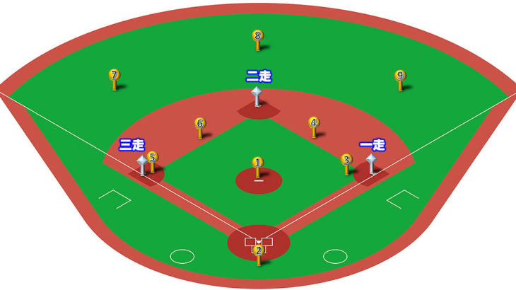 【守備フォーメーション】ランナー満塁の14パターン!打球処理とカバーリングまとめ